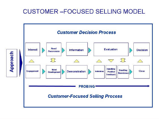 process analysis how to stay focused The process: how to focus if we apply our attention on something or a task we concentrate all of our mental power on this task and therefore are able to be most effective it is the process of creation, of conscious creation.